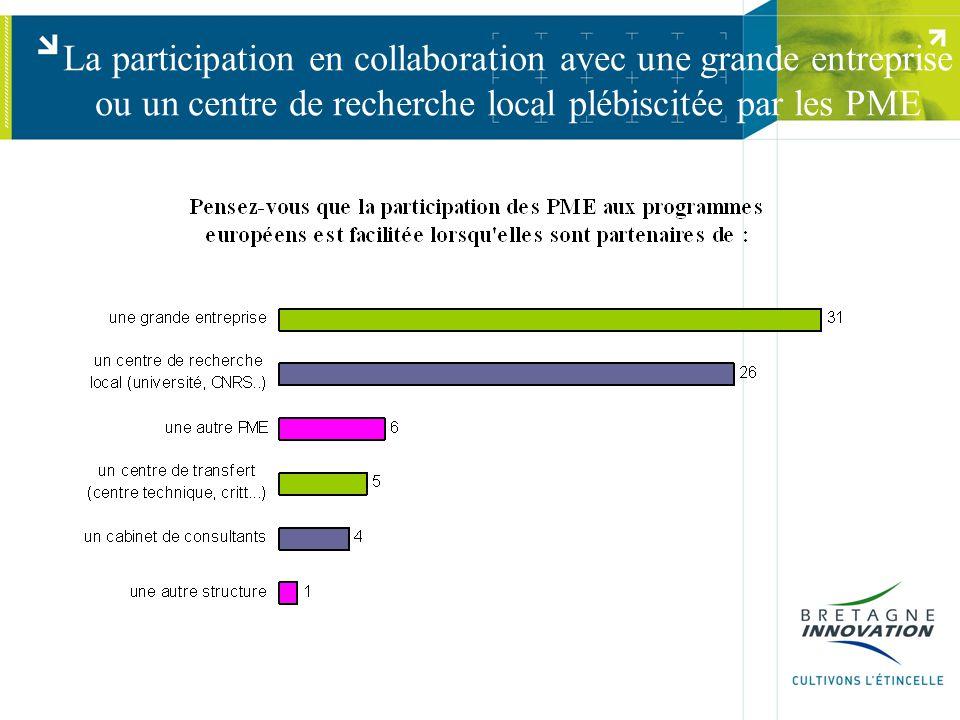 La participation en collaboration avec une grande entreprise ou un centre de recherche local plébiscitée par les PME