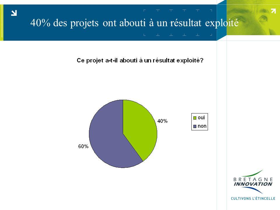40% des projets ont abouti à un résultat exploité