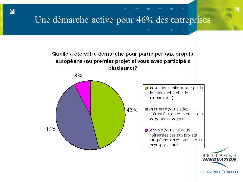 Une démarche active pour 46% des entreprises