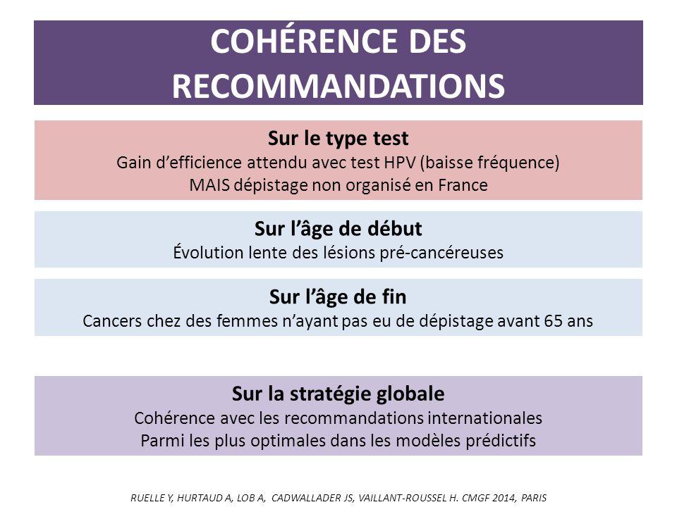 COHÉRENCE DES RECOMMANDATIONS Sur le type test Gain d'efficience attendu avec test HPV (baisse fréquence) MAIS dépistage non organisé en France Sur l'âge de début Évolution lente des lésions pré-cancéreuses Sur l'âge de fin Cancers chez des femmes n'ayant pas eu de dépistage avant 65 ans Sur la stratégie globale Cohérence avec les recommandations internationales Parmi les plus optimales dans les modèles prédictifs RUELLE Y, HURTAUD A, LOB A, CADWALLADER JS, VAILLANT-ROUSSEL H.