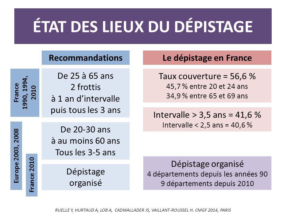 ÉTAT DES LIEUX DU DÉPISTAGE RecommandationsLe dépistage en France De 25 à 65 ans 2 frottis à 1 an d'intervalle puis tous les 3 ans Taux couverture = 56,6 % 45,7 % entre 20 et 24 ans 34,9 % entre 65 et 69 ans De 20-30 ans à au moins 60 ans Tous les 3-5 ans France 1990, 1994, 2010 Europe 2003, 2008 Dépistage organisé France 2010 Intervalle > 3,5 ans = 41,6 % Intervalle < 2,5 ans = 40,6 % Dépistage organisé 4 départements depuis les années 90 9 départements depuis 2010 RUELLE Y, HURTAUD A, LOB A, CADWALLADER JS, VAILLANT-ROUSSEL H.