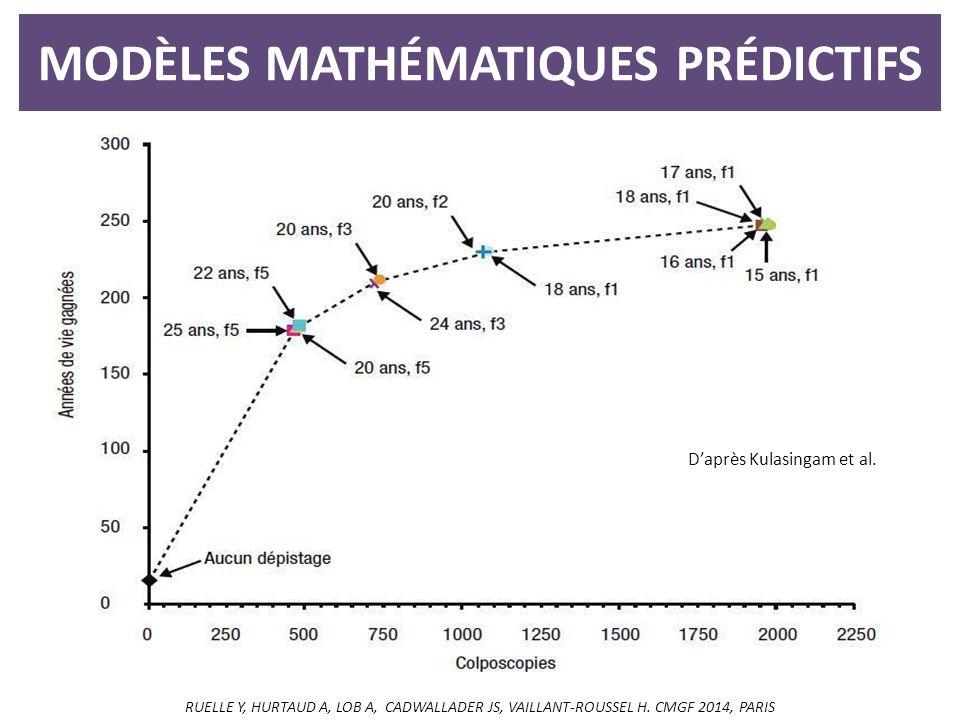 MODÈLES MATHÉMATIQUES PRÉDICTIFS D'après Kulasingam et al.