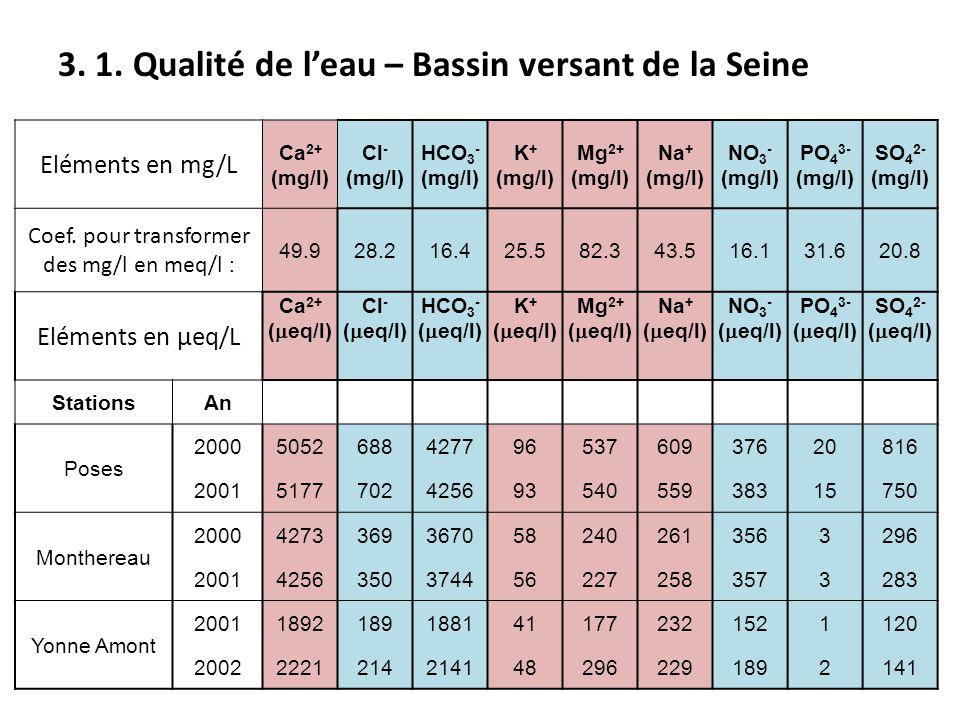 Eléments en mg/L Ca 2+ (mg/l) Cl - (mg/l) HCO 3 - (mg/l) K + (mg/l) Mg 2+ (mg/l) Na + (mg/l) NO 3 - (mg/l) PO 4 3- (mg/l) SO 4 2- (mg/l) Coef. pour tr