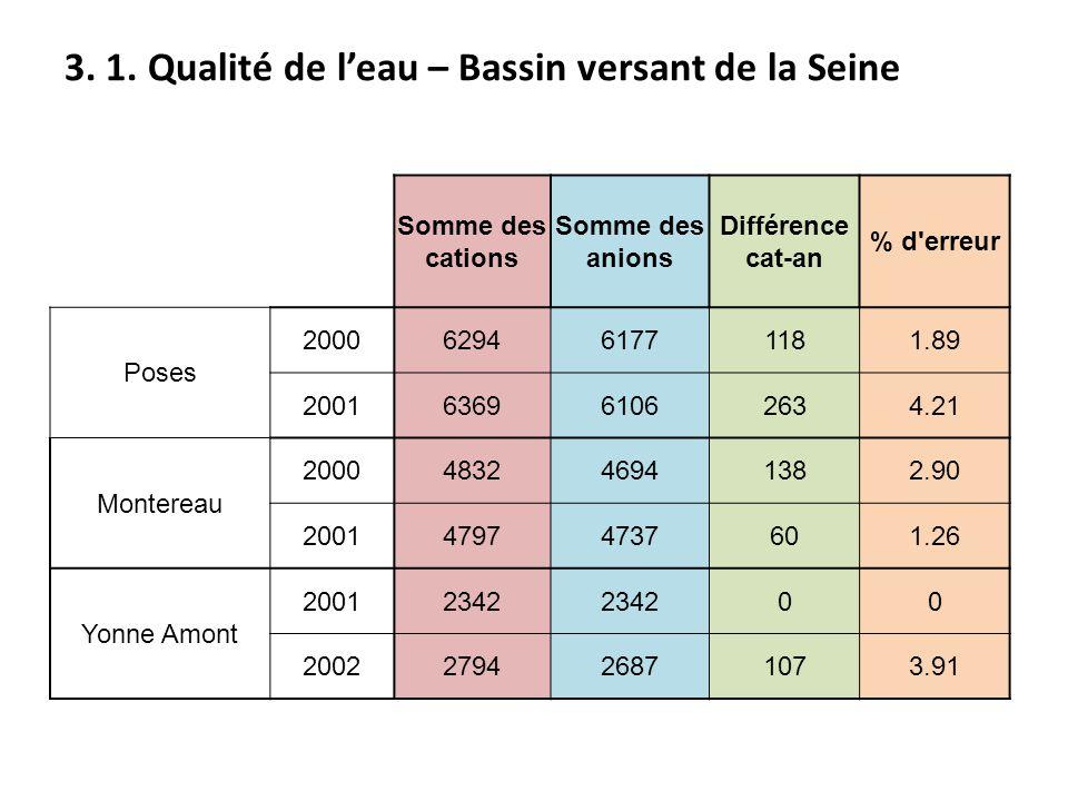Somme des cations Somme des anions Différence cat-an % d'erreur Poses 2000629461771181.89 2001636961062634.21 Montereau 2000483246941382.90 2001479747