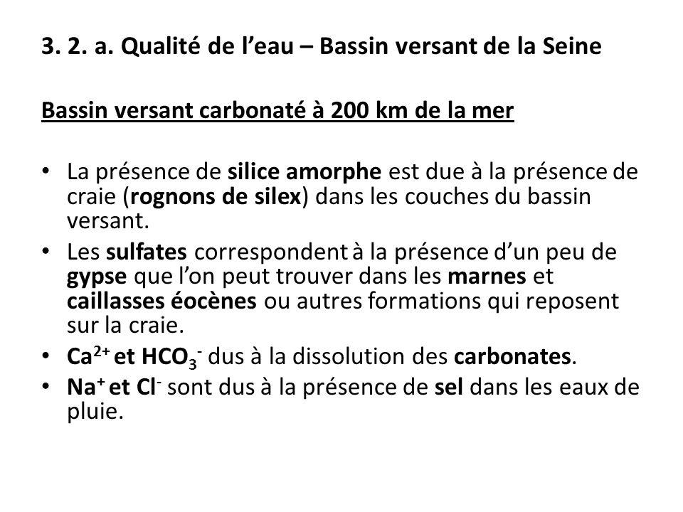 Bassin versant carbonaté à 200 km de la mer La présence de silice amorphe est due à la présence de craie (rognons de silex) dans les couches du bassin