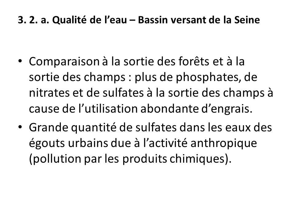 Comparaison à la sortie des forêts et à la sortie des champs : plus de phosphates, de nitrates et de sulfates à la sortie des champs à cause de l'util