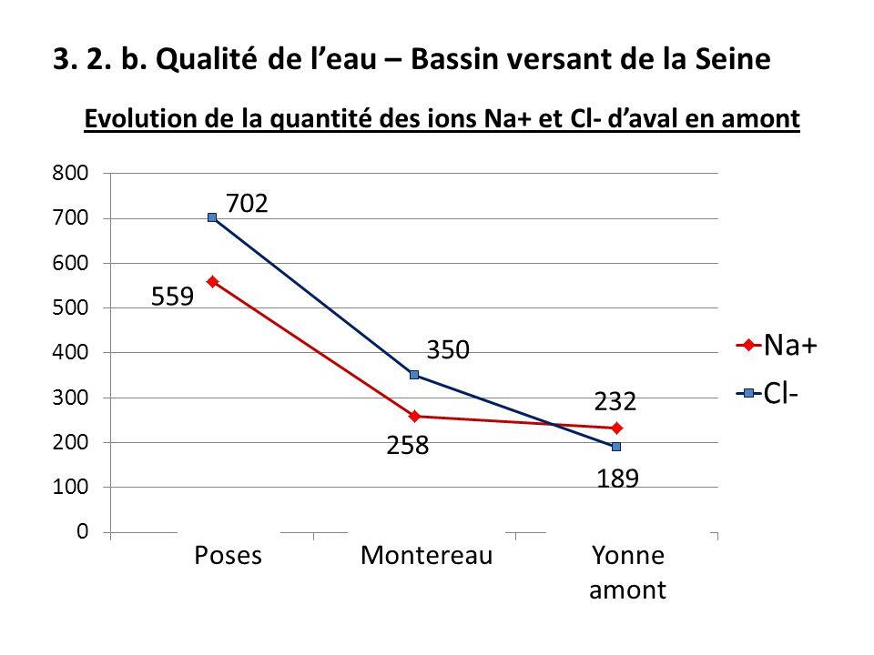 3. 2. b. Qualité de l'eau – Bassin versant de la Seine Yonne amont Evolution de la quantité des ions Na+ et Cl- d'aval en amont