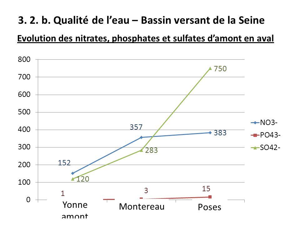 3. 2. b. Qualité de l'eau – Bassin versant de la Seine Evolution des nitrates, phosphates et sulfates d'amont en aval