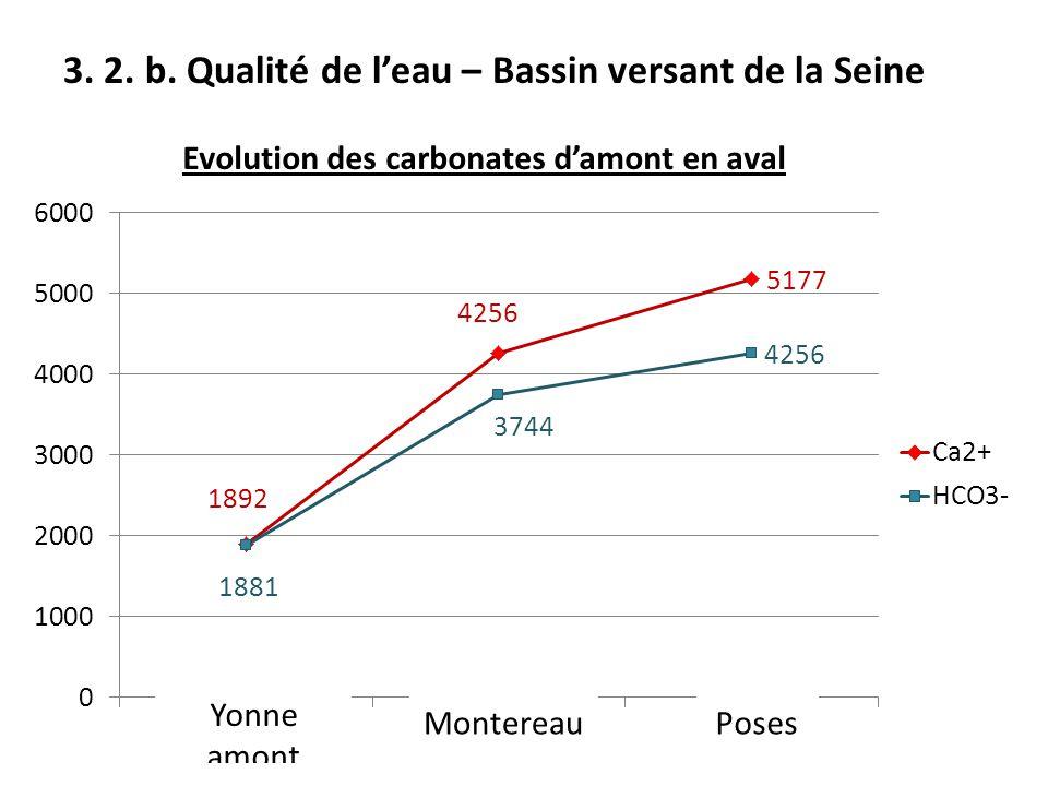 3. 2. b. Qualité de l'eau – Bassin versant de la Seine Evolution des carbonates d'amont en aval