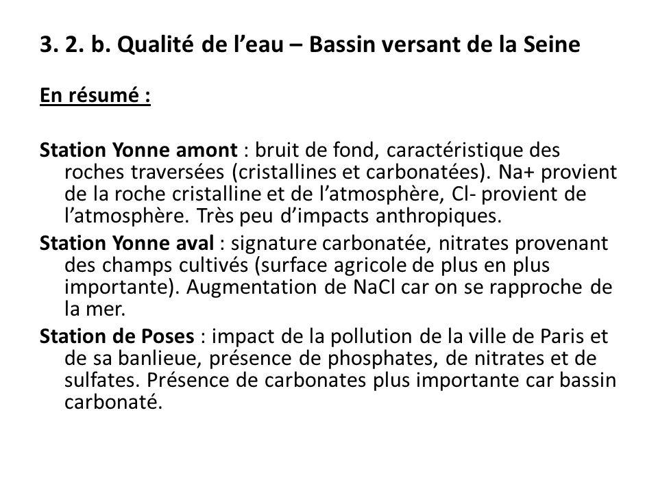 En résumé : Station Yonne amont : bruit de fond, caractéristique des roches traversées (cristallines et carbonatées). Na+ provient de la roche cristal
