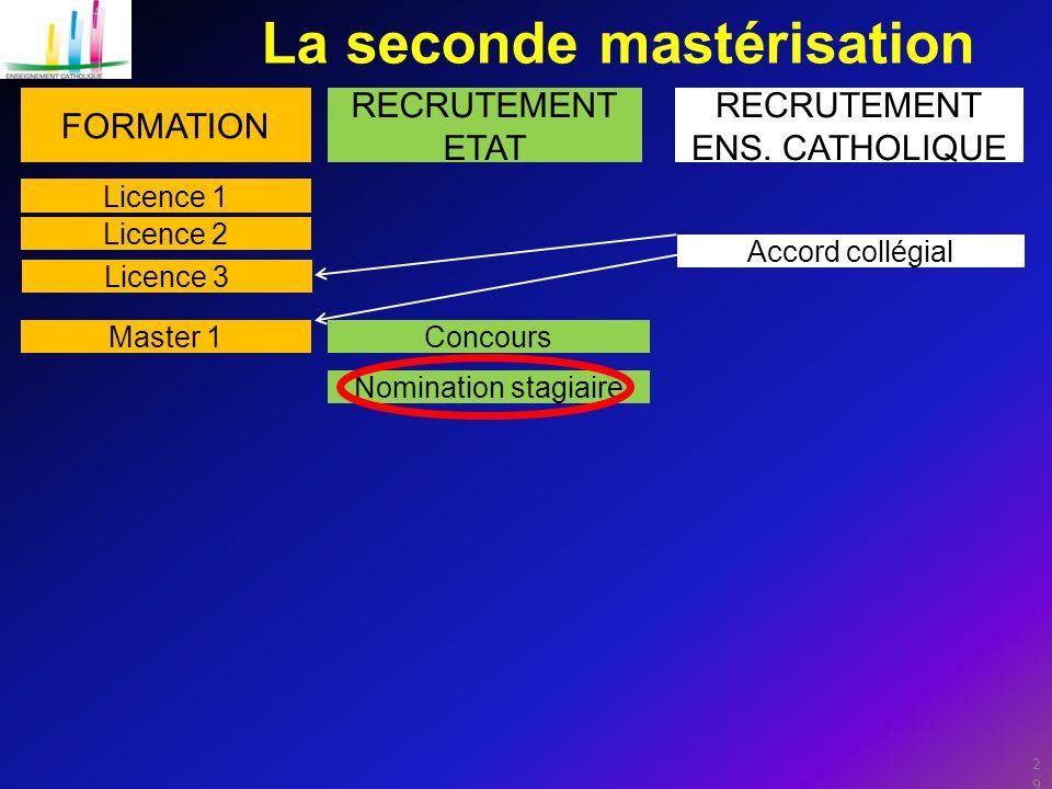 29 La seconde mastérisation FORMATION RECRUTEMENT ETAT RECRUTEMENT ENS.