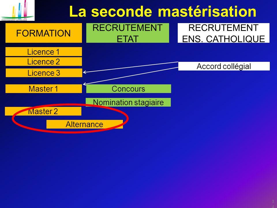 34 La seconde mastérisation FORMATION RECRUTEMENT ETAT RECRUTEMENT ENS.