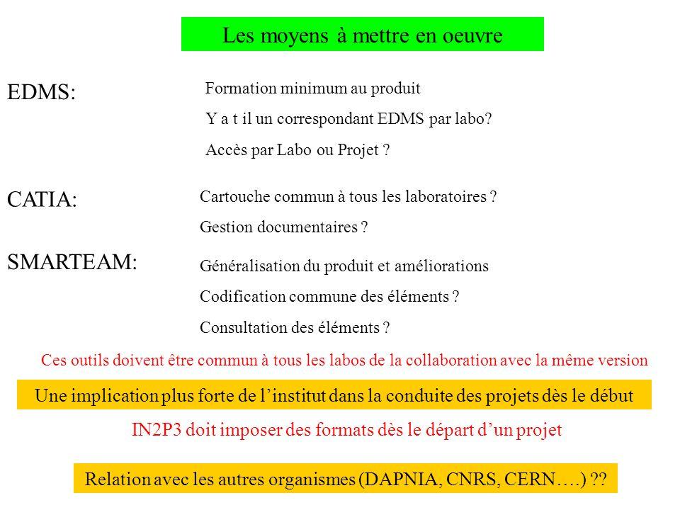 Les moyens à mettre en oeuvre EDMS: CATIA: SMARTEAM: Formation minimum au produit Y a t il un correspondant EDMS par labo.