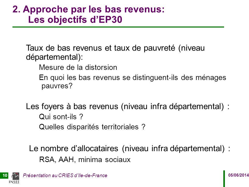 05/06/2014 Présentation au CRIES d'Ile-de-France 10 2. Approche par les bas revenus: Les objectifs d'EP30 Taux de bas revenus et taux de pauvreté (niv