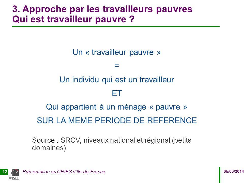 05/06/2014 Présentation au CRIES d'Ile-de-France 12 3. Approche par les travailleurs pauvres Qui est travailleur pauvre ? Un « travailleur pauvre » =