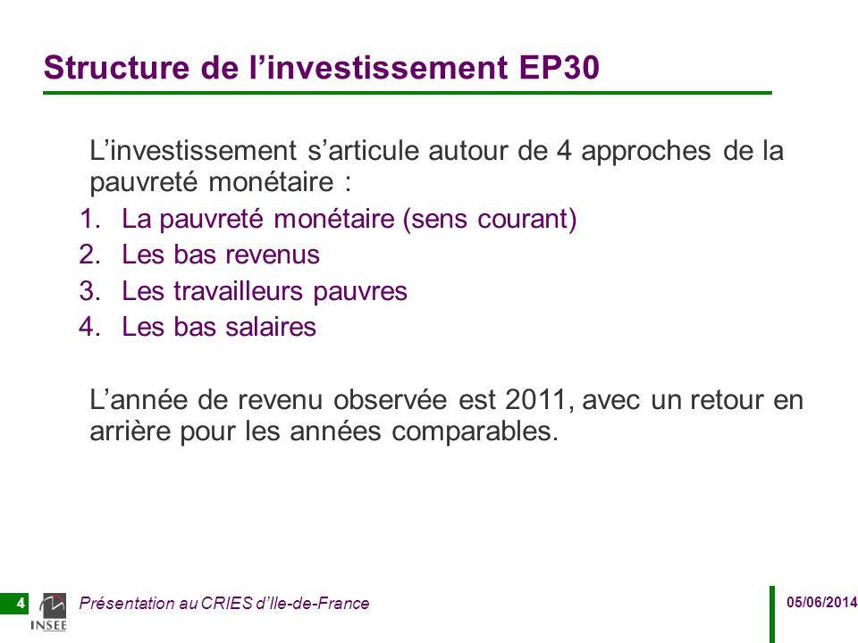 05/06/2014 Présentation au CRIES d'Ile-de-France 4 Structure de l'investissement EP30 L'investissement s'articule autour de 4 approches de la pauvreté
