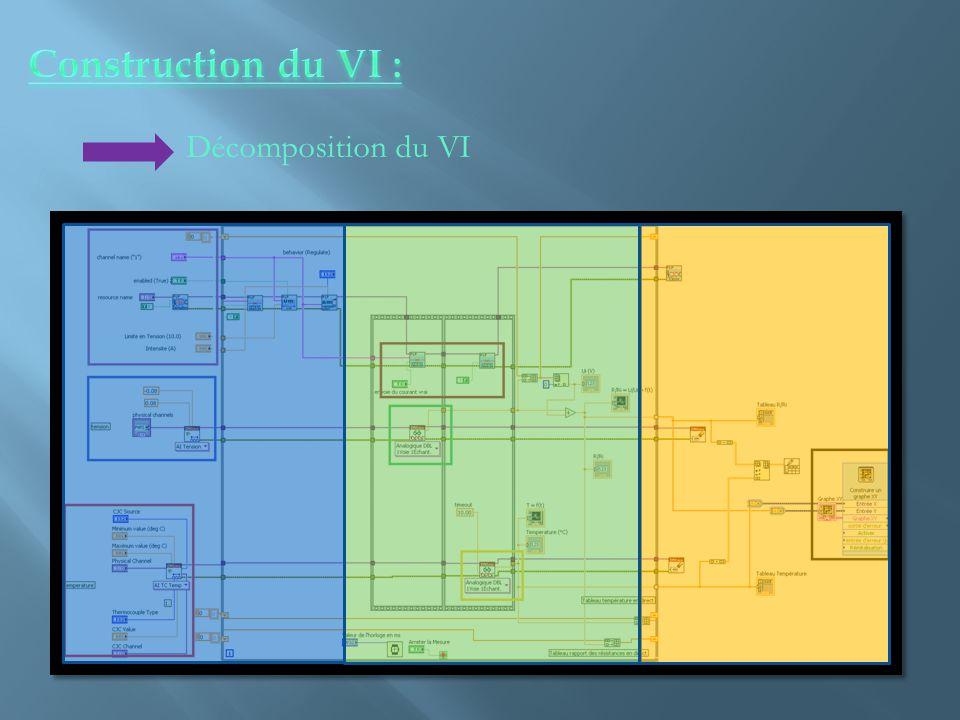 Décomposition du VI