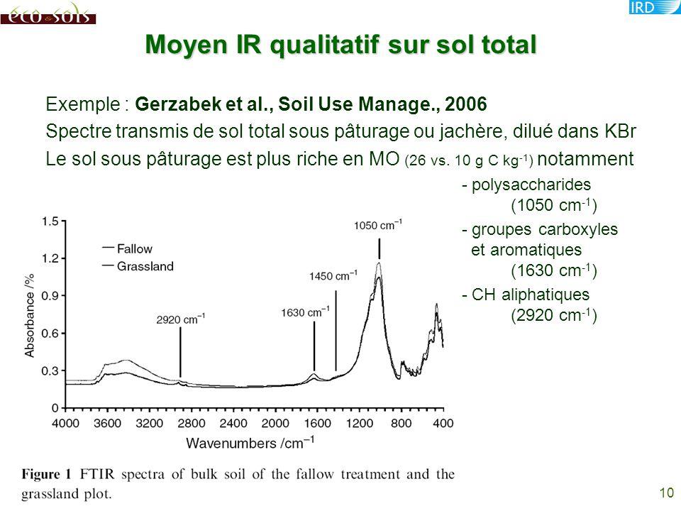 10 Moyen IR qualitatif sur sol total Exemple : Gerzabek et al., Soil Use Manage., 2006 Spectre transmis de sol total sous pâturage ou jachère, dilué d