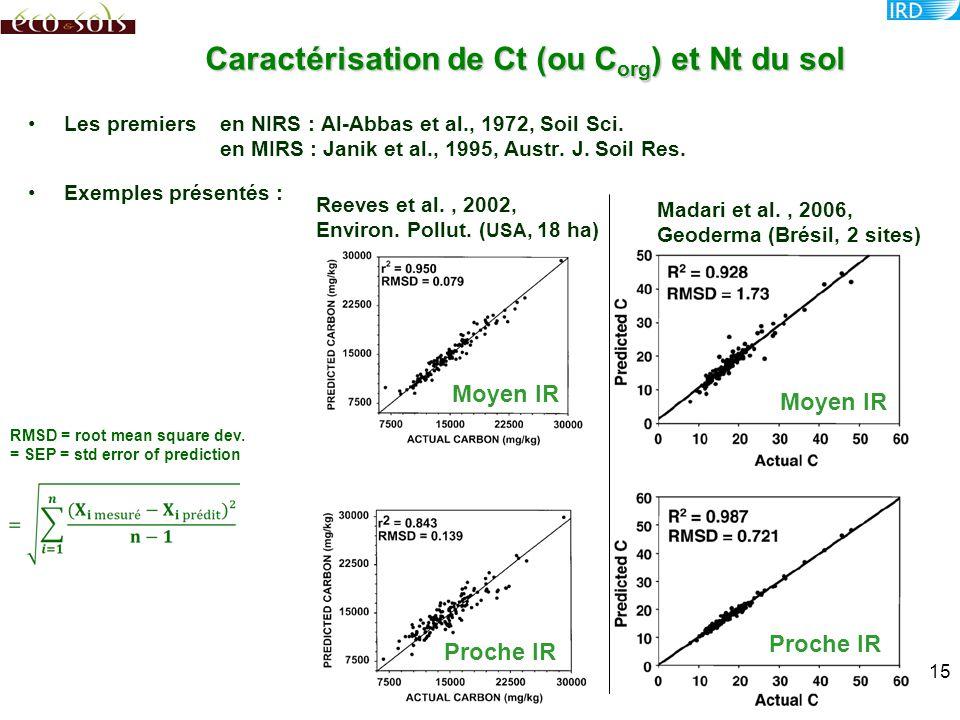 Les premiersen NIRS : Al-Abbas et al., 1972, Soil Sci. en MIRS : Janik et al., 1995, Austr. J. Soil Res. Exemples présentés : Caractérisation de Ct (o