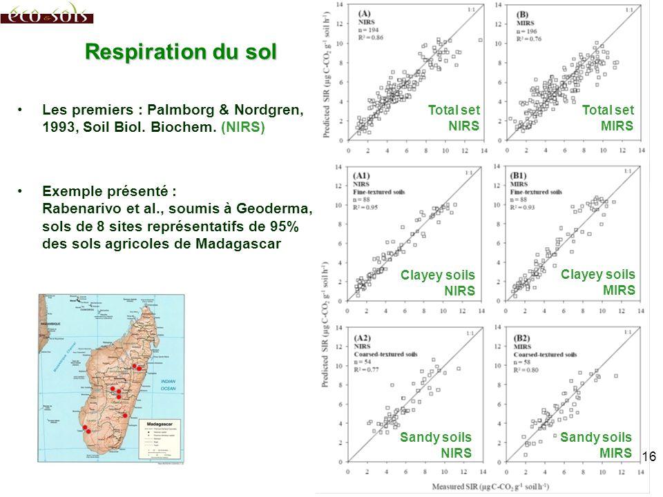 Total set NIRS Total set MIRS Clayey soils NIRS Clayey soils MIRS Sandy soils MIRS Sandy soils NIRS Respiration du sol Les premiers : Palmborg & Nordg