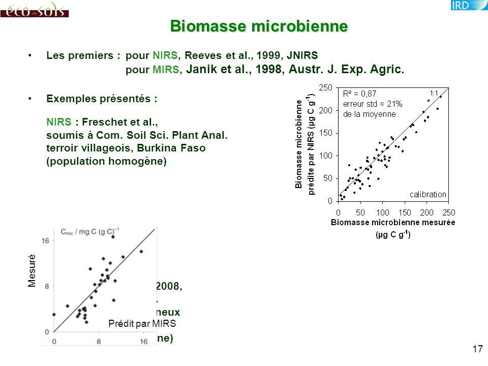 Les premiers :pour NIRS, Reeves et al., 1999, JNIRS pour MIRS, Janik et al., 1998, Austr. J. Exp. Agric. Exemples présentés : NIRS : Freschet et al.,