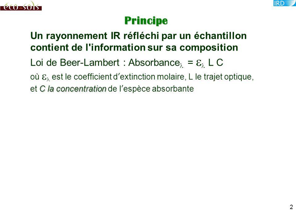 Principe de la spectrométrie quantitative (chimiométrie) C 101 C 102 … C 300 … 13