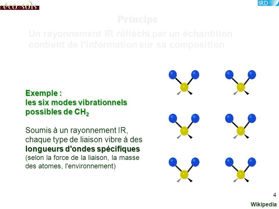 Les différentes zones du spectre électromagnétique Bastianelli, site web CIRAD-EMVT 25000 IR lointain puis micro- ondes Longueur d'ondes Nombre d'ondes Infrarouge800 nm - 1 mm12500 - 10 cm -1 Proche infrarouge 800 - 2500 nm12500 - 4000 cm -1 Moyen infrarouge 2500 - 25000 nm4000 - 400 cm -1 Infrarouge lointain 25 µm - 1 mm400 - 10 cm -1 division assez arbitraire liée notamment aux propriétés des détecteurs 5