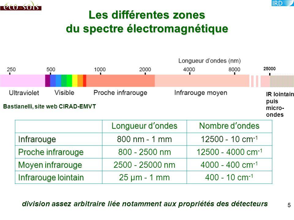 Les différentes zones du spectre électromagnétique Bastianelli, site web CIRAD-EMVT 25000 IR lointain puis micro- ondes Longueur d'ondes Nombre d'onde