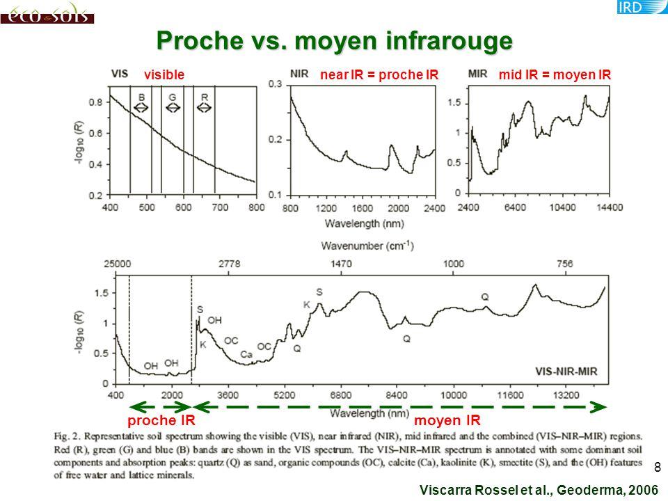 9 Spectrométrie moyen IR classique interpréter séparémentDès les années 40, moyen IR en transmission pour interpréter des spectres de minéraux ou d extraits organiques, séparément le plus souvent ; en réflexion à partir des années 80.