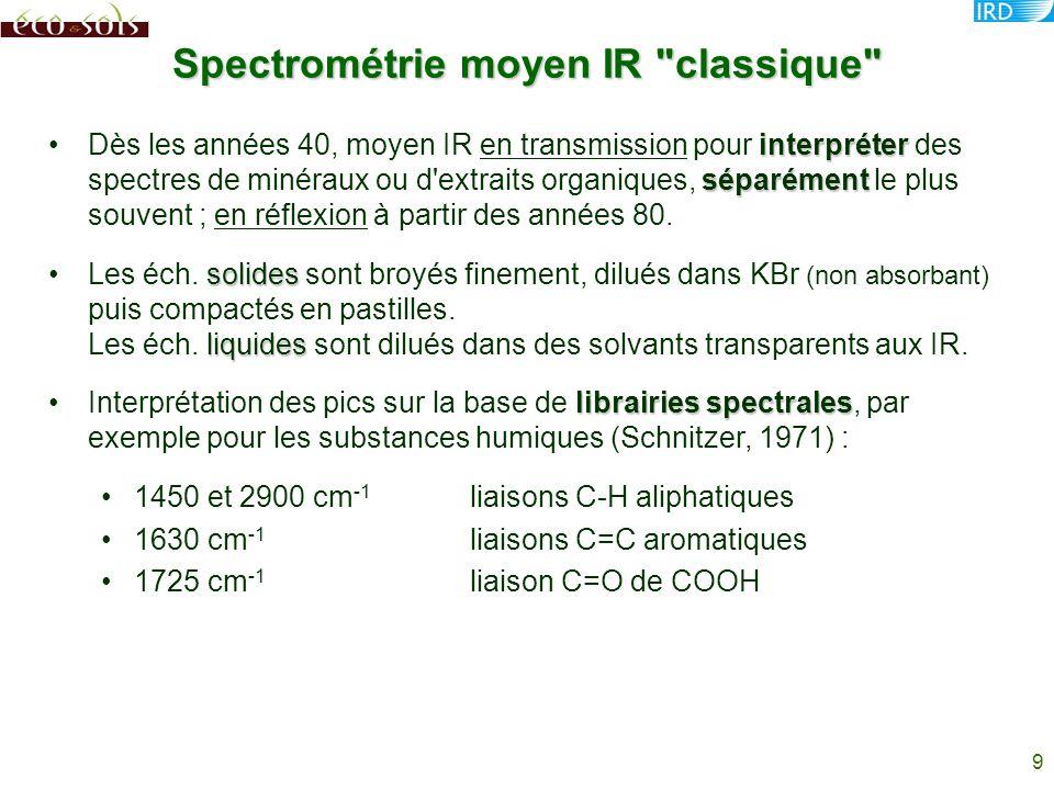9 Spectrométrie moyen IR