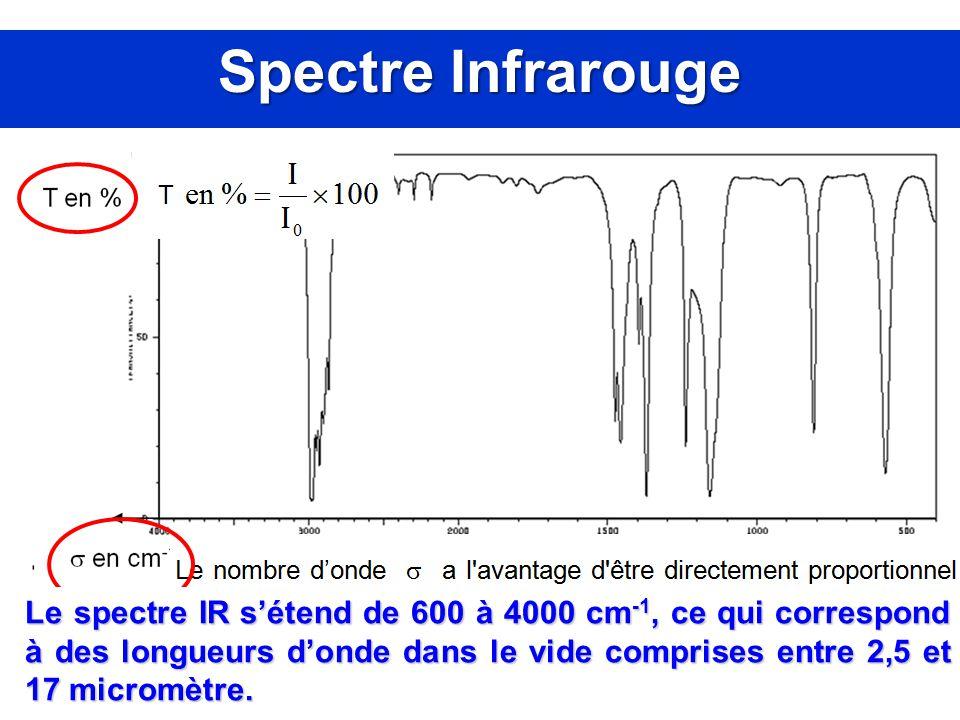 Spectre Infrarouge Le spectre IR s'étend de 600 à 4000 cm -1, ce qui correspond à des longueurs d'onde dans le vide comprises entre 2,5 et 17 micromèt