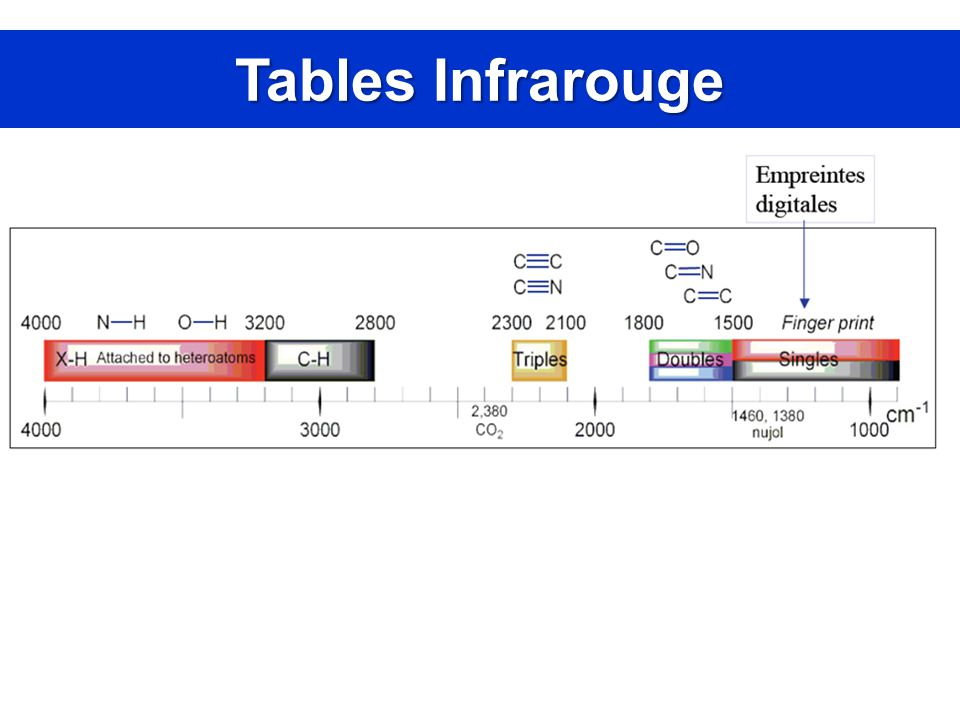 Tables Infrarouge