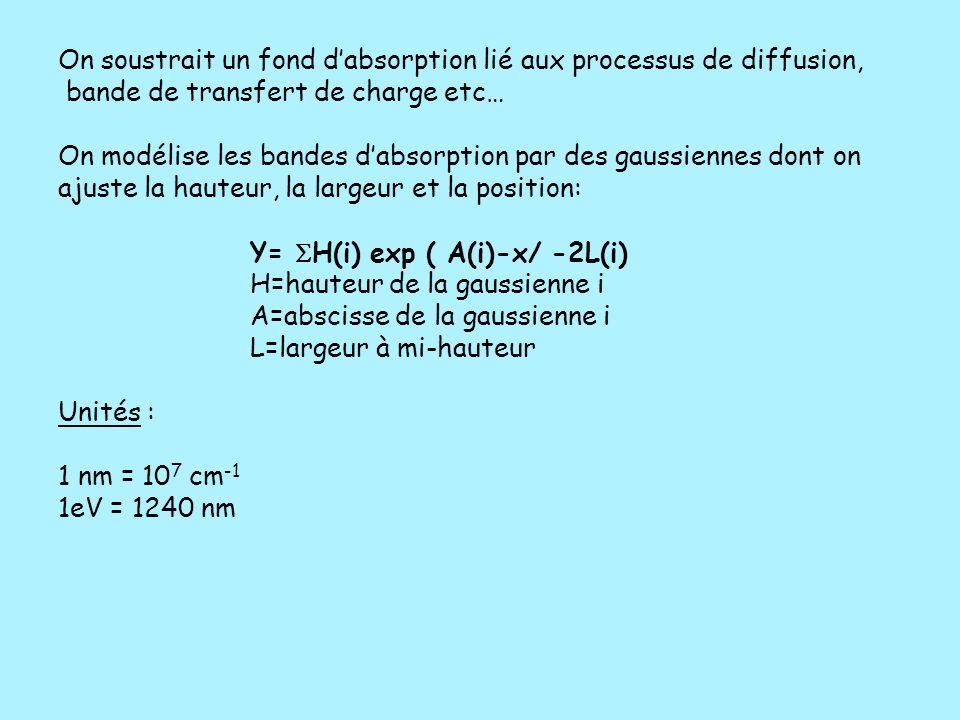 On soustrait un fond d'absorption lié aux processus de diffusion, bande de transfert de charge etc… On modélise les bandes d'absorption par des gaussi