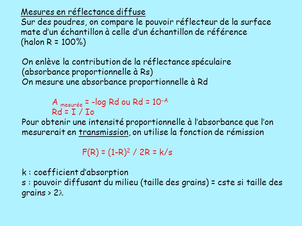 On enlève la contribution de la réflectance spéculaire (absorbance proportionnelle à Rs) On mesure une absorbance proportionnelle à Rd A mesurée = -lo