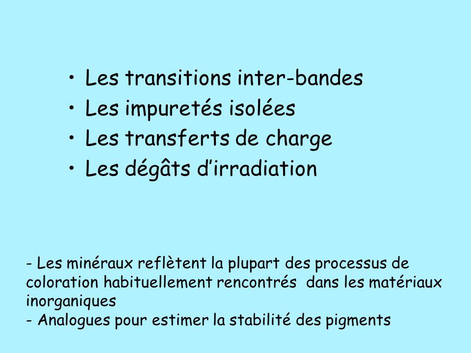 Les transitions inter-bandes Les impuretés isolées Les transferts de charge Les dégâts d'irradiation - Les minéraux reflètent la plupart des processus