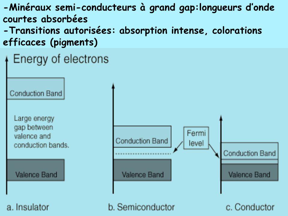 -Minéraux semi-conducteurs à grand gap:longueurs d'onde courtes absorbées -Transitions autorisées: absorption intense, colorations efficaces (pigments