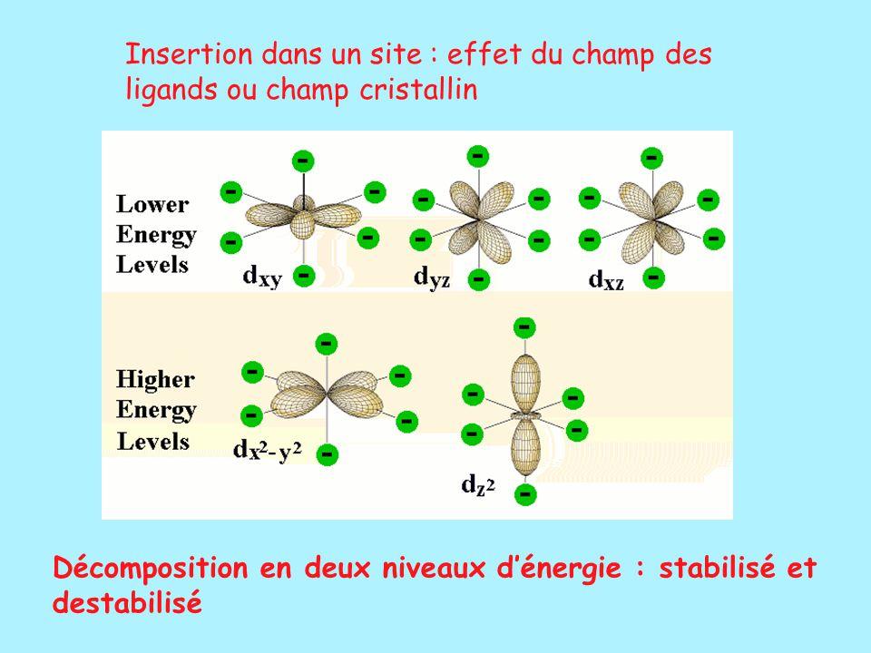 Insertion dans un site : effet du champ des ligands ou champ cristallin Décomposition en deux niveaux d'énergie : stabilisé et destabilisé