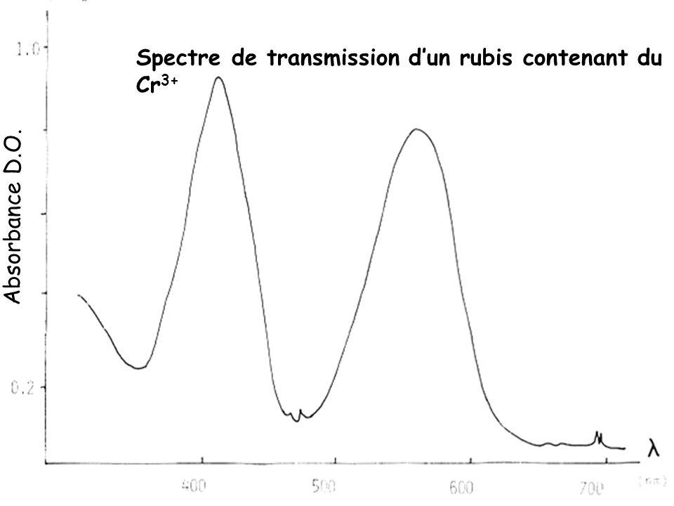 Spectre de transmission d'un rubis contenant du Cr 3+ Absorbance D.O.