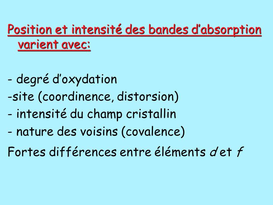 Position et intensité des bandes d'absorption varient avec: - degré d'oxydation -site (coordinence, distorsion) - intensité du champ cristallin - natu