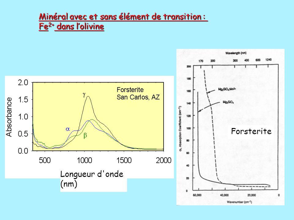 Minéral avec et sans élément de transition : Fe 2+ dans l'olivine Longueur d'onde (nm) Forsterite