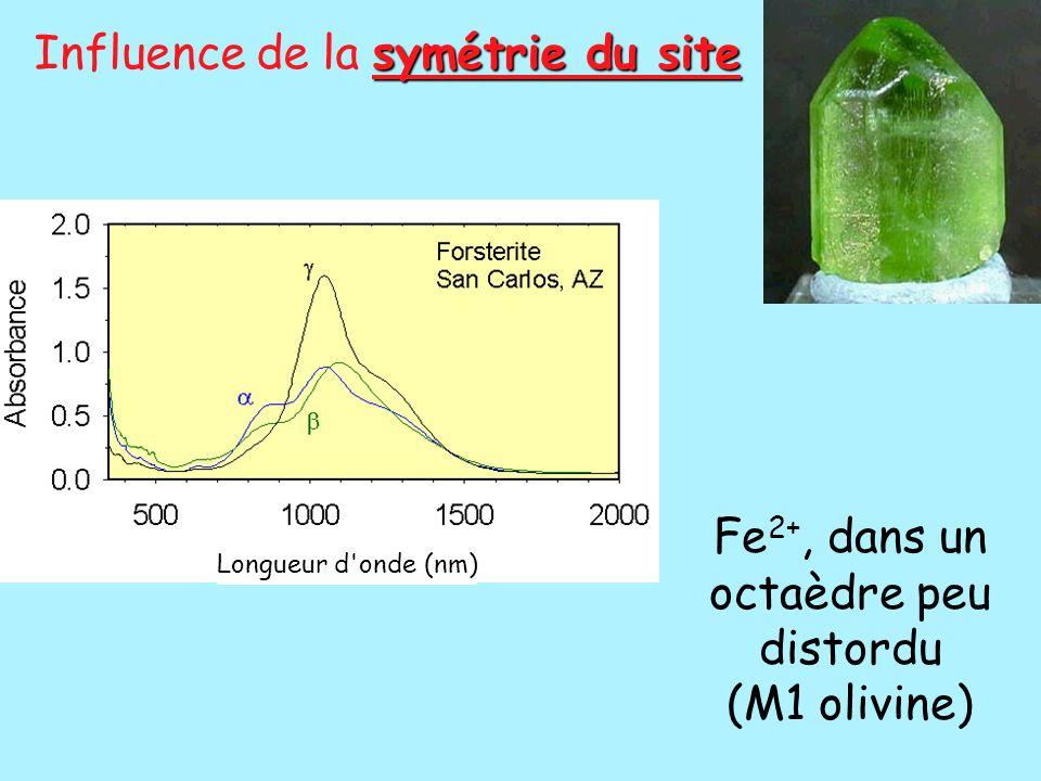symétrie du site Influence de la symétrie du site Fe 2+, dans un octaèdre peu distordu (M1 olivine) Longueur d'onde (nm)