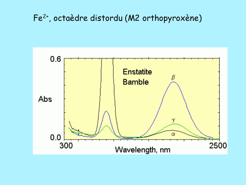 Fe 2+, octaèdre distordu (M2 orthopyroxène)