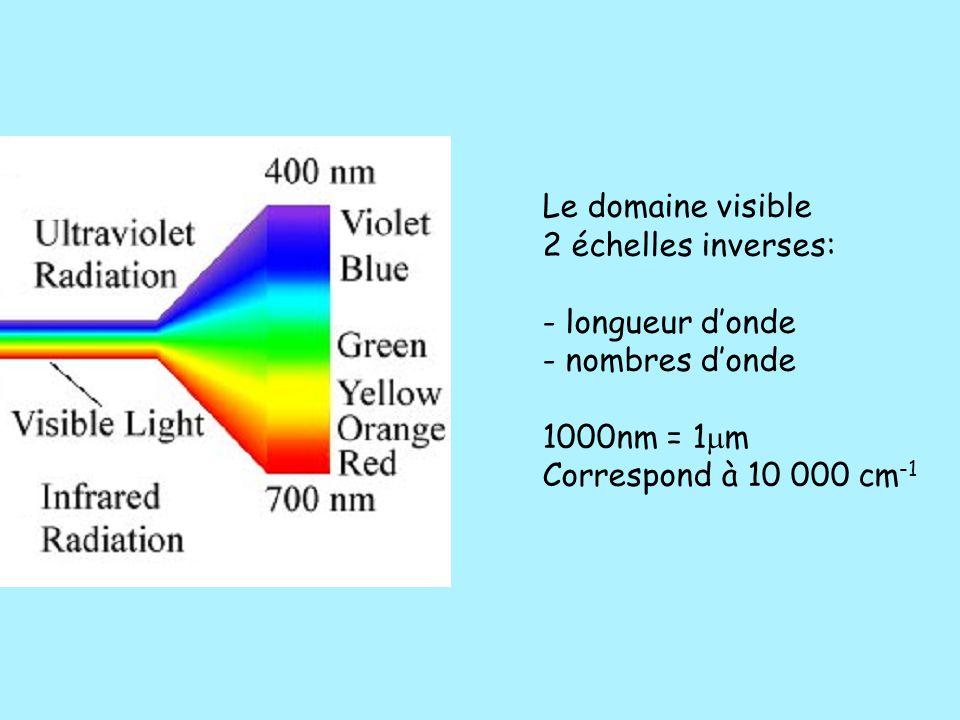 Le domaine visible 2 échelles inverses: - longueur d'onde - nombres d'onde 1000nm = 1  m Correspond à 10 000 cm -1
