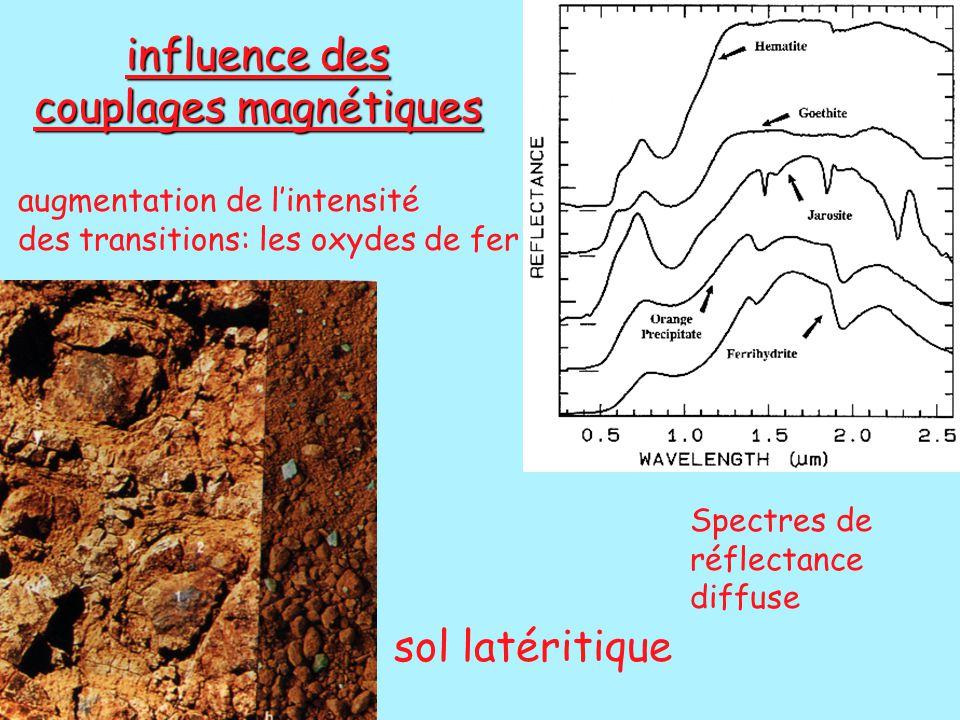 influence des couplages magnétiques augmentation de l'intensité des transitions: les oxydes de fer sol latéritique Spectres de réflectance diffuse