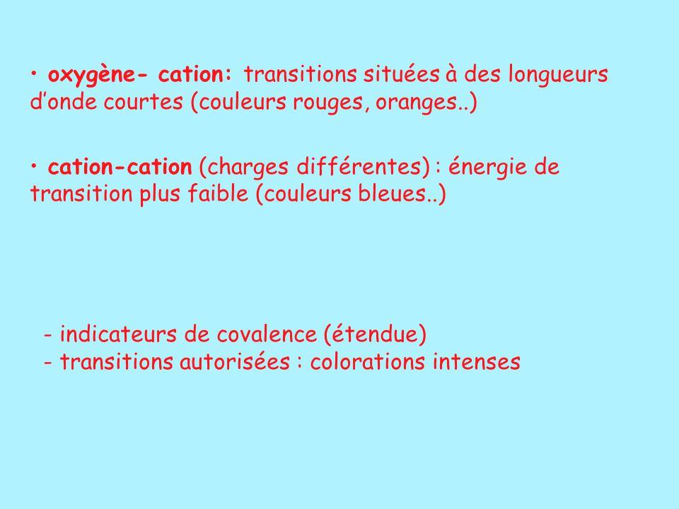oxygène- cation: transitions situées à des longueurs d'onde courtes (couleurs rouges, oranges..) cation-cation (charges différentes) : énergie de tran
