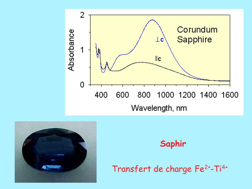 Saphir Transfert de charge Fe 2+ -Ti 4+