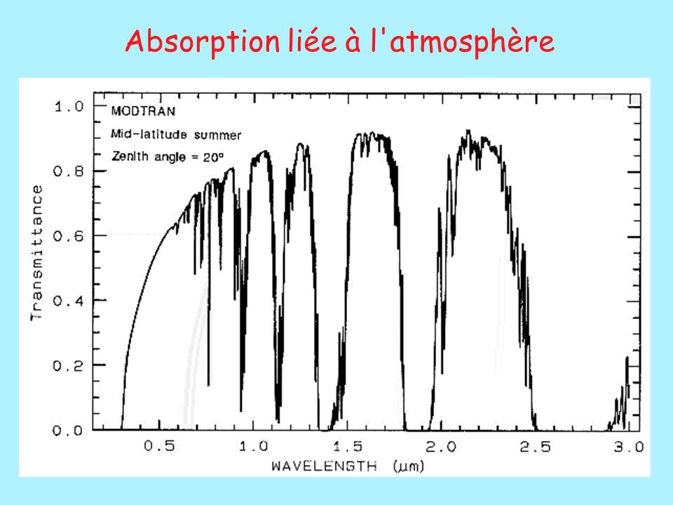 Absorption liée à l'atmosphère