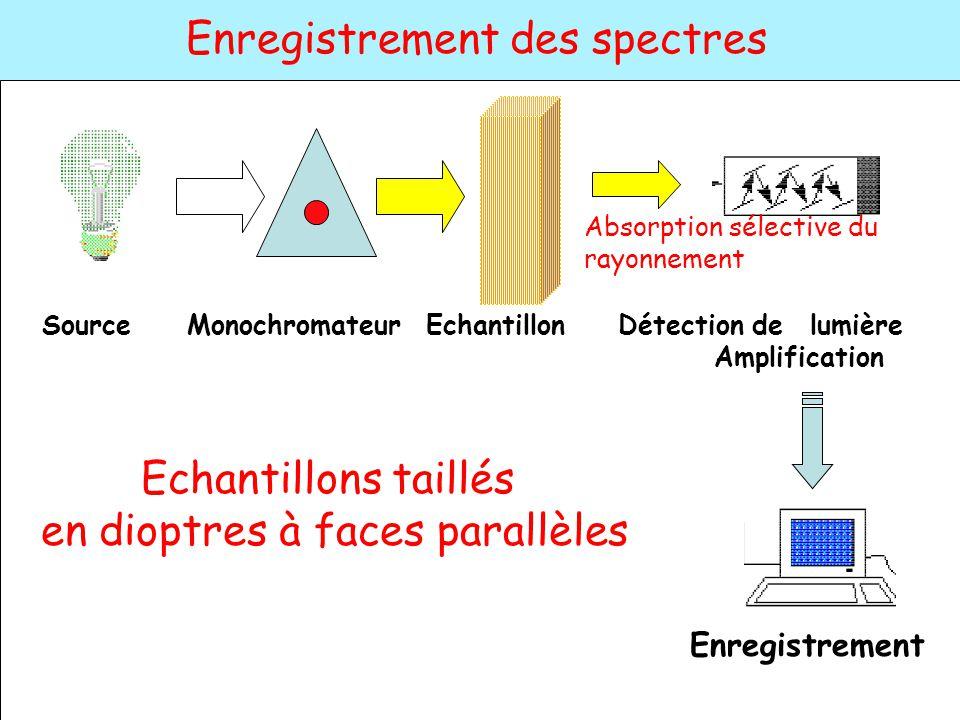 Echantillons taillés en dioptres à faces parallèles Enregistrement Source Monochromateur EchantillonDétection de lumière Amplification Enregistrement
