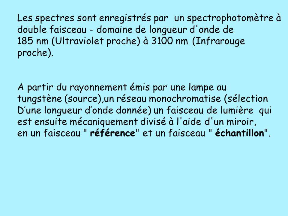 Les spectres sont enregistrés par un spectrophotomètre à double faisceau - domaine de longueur d'onde de 185 nm (Ultraviolet proche) à 3100 nm (Infrar