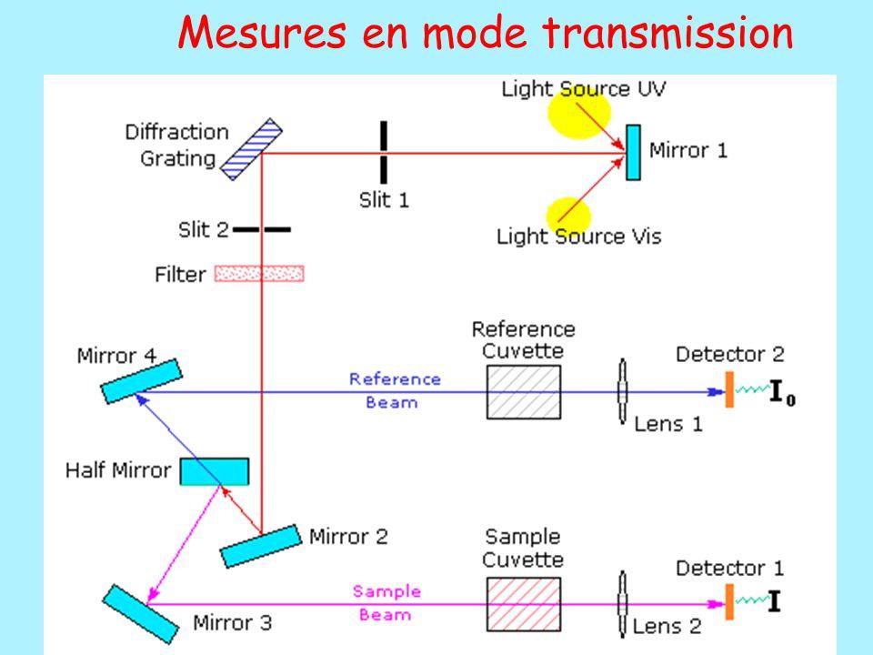Mesures en mode transmission